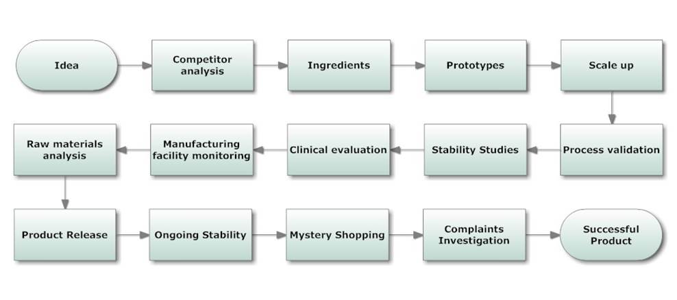 We provide analytical and research services across the product life cycle from Idea to Market Leader
