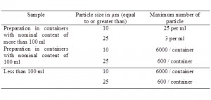 Requirements for Particulate Contamination as per Indian Pharmacopoeia