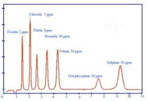 Typical ion chromatogram